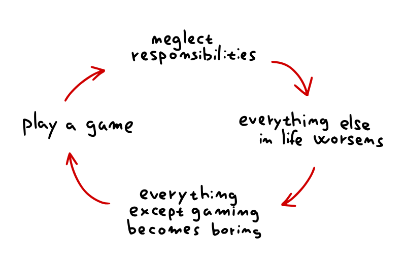 Vicious gaming cycle